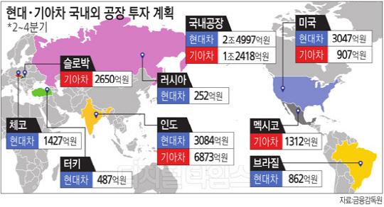 """""""13억 대국 잡자""""… 현대기아차 인도시장 공략 드라이브"""